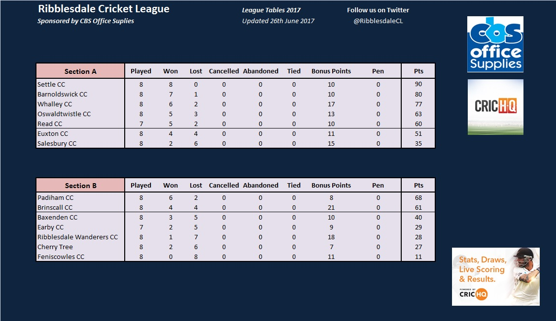 League Tables 26th June.jpg